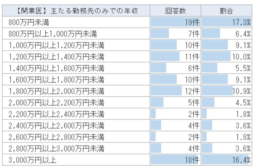 表(3)開業医の年収