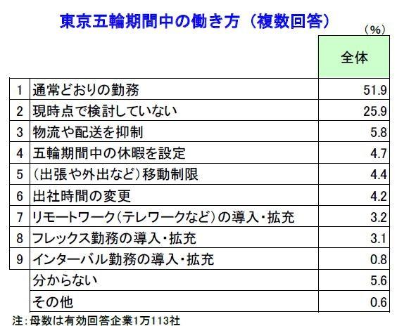 東京五輪開催中の「働き方」