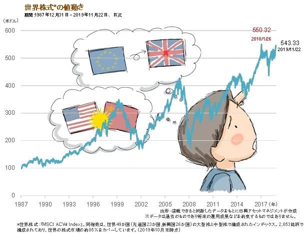 世界的な株価上昇、そろそろ「売り」かも......