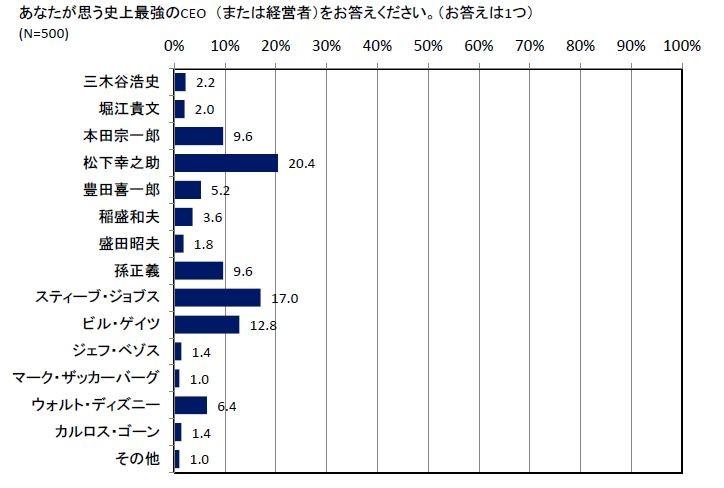 あなたの思う「史上最強のCEO」トップは、松下幸之助氏
