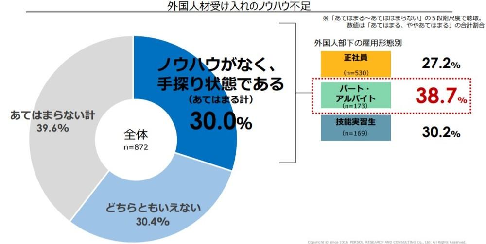 (図表1)外国人材受け入れのノウハウ不足の割合