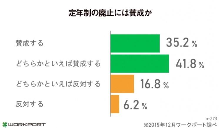 (図表2)定年制の廃止に賛成か