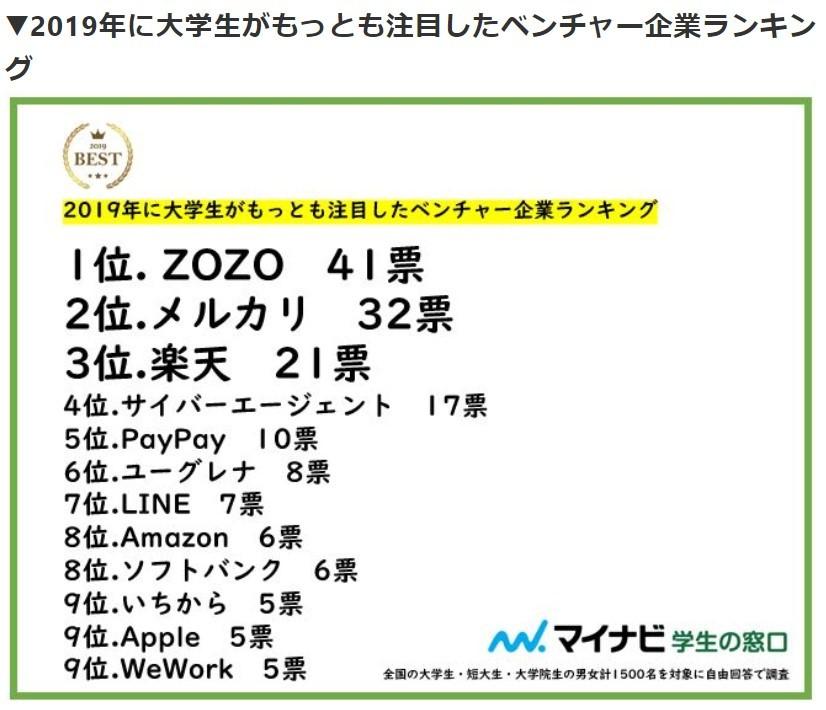 (図表2)注目したベンチャー企業ランキング