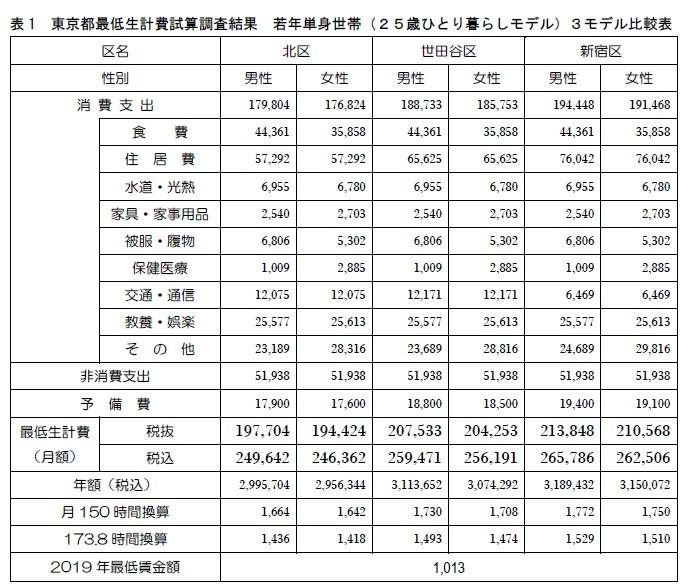 (図表)東京の最低生活試算結果(新宿・世田谷・北区モデル比較)