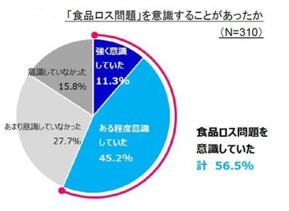 食品ロスの削減へ「意識していた」人は56.5%