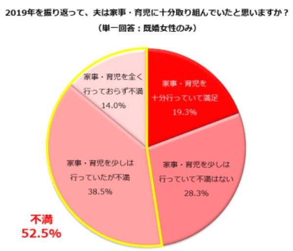 (図表1)夫の家事育児の取り組みに満足したか