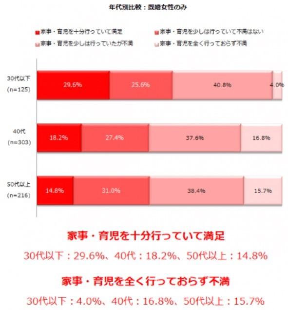 (図表2)年代別の夫の家事育児の満足度
