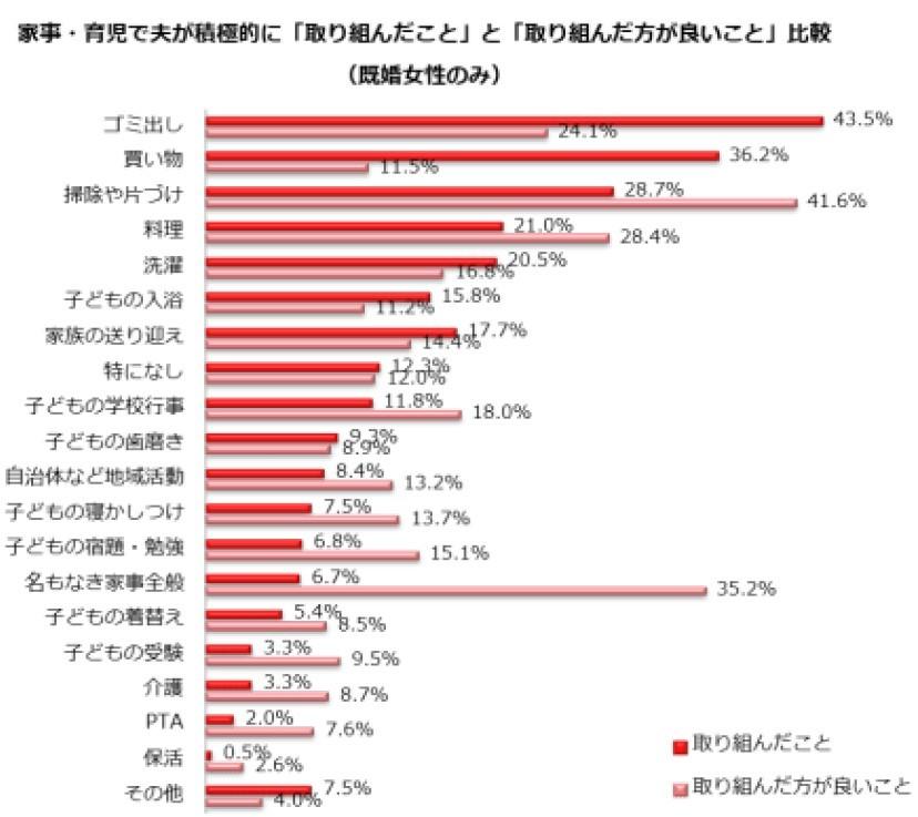 (図表3)家事育児に関する夫婦間のギャップ