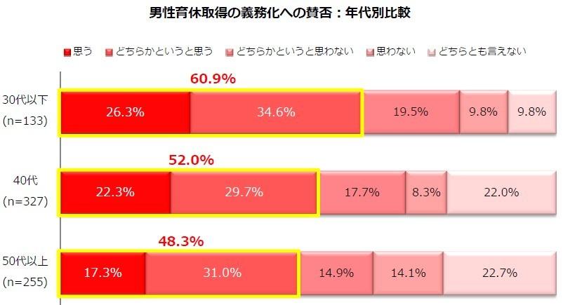(図表2)男性の育休取得義務化の年代別賛否