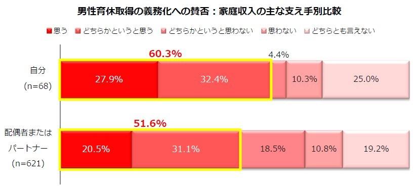 (図表3)男性の育休取得義務化の家計の担い手別別賛否