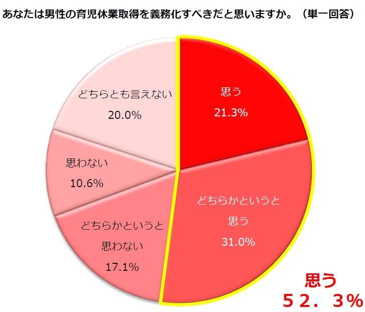 (図表1)男性の育休取得は「義務化すべき」と思うか?