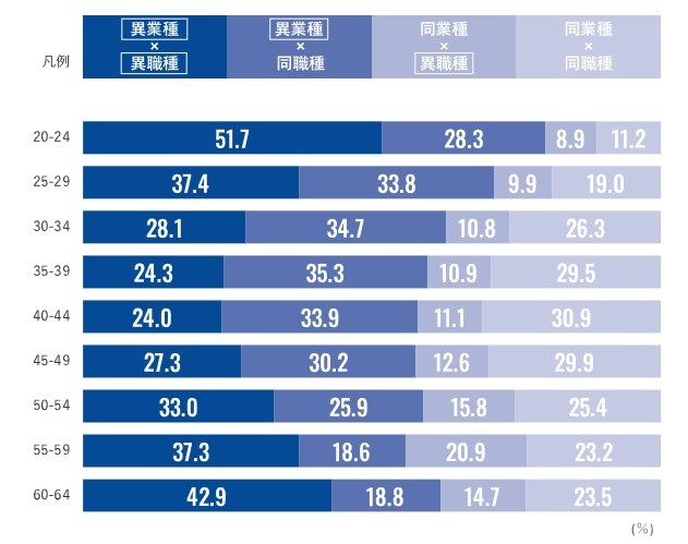 キャリア移行比率(年齢別)※ リクルートエージェント「転職決定者数の分析」