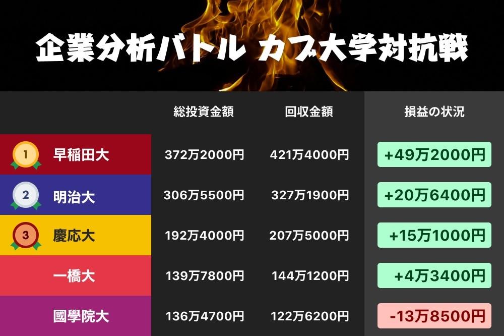 【決着! 企業分析バトル】優勝は早稲田大学! 銘柄種類多く、リスク分散の強み生かす