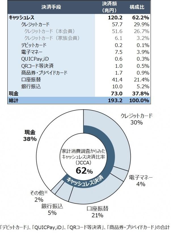 図1:決済手段ごとの金額規模と構成比(2万Ⅰ303件の家計消費支出明細データを分析のうえ、決済手段ごとの金額規模を推計)