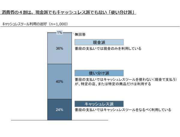 図2:キャッシュレスツール利用の選好。「キャッシュレス派」は24%だった