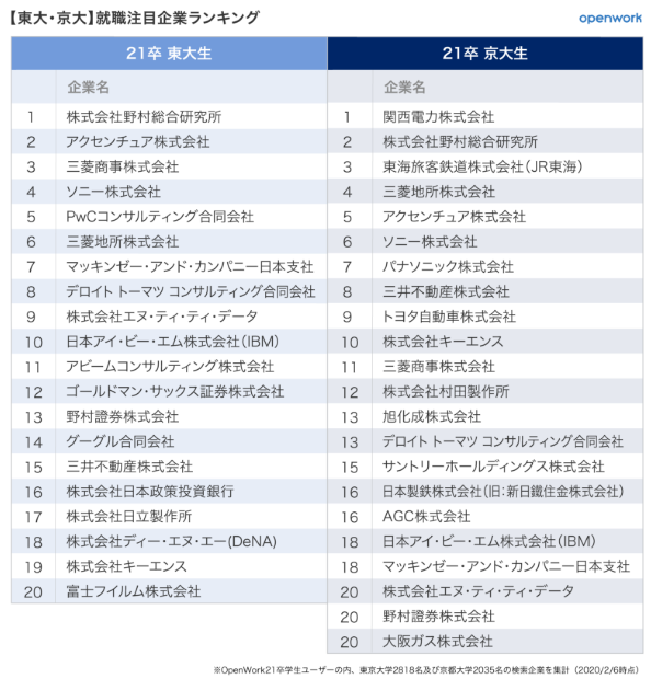 (図表1)東京大と京都大の注目企業ランキング