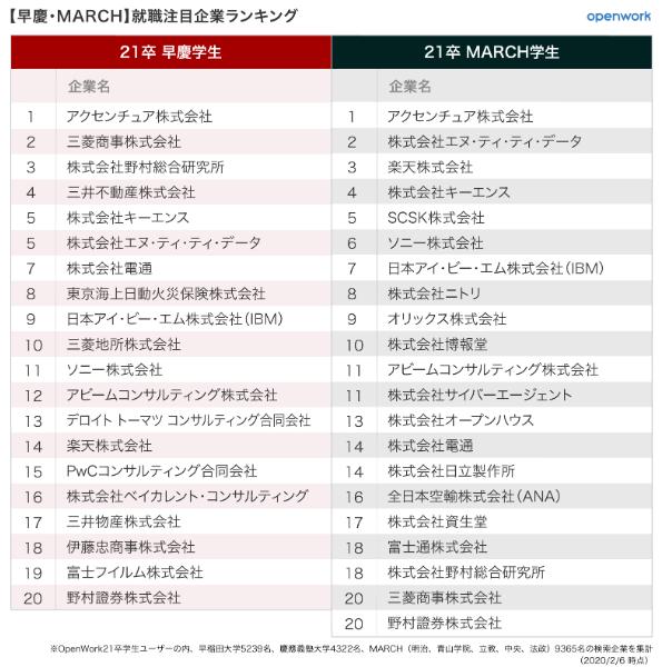 (図表2)早慶とMARCHの注目企業ランキング