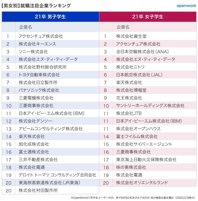 表1:男女別就職希望企業ランキング20位