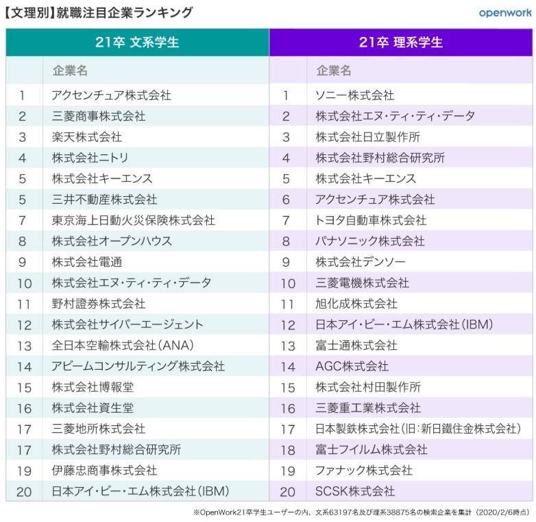 表2:文理別就職希望企業ランキング20位