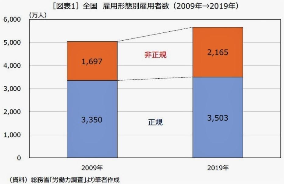 (図表1)リーマン・ショック時と現在の雇用形態の比較(ニッセイ基礎研究所作成)