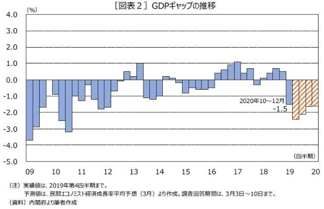 (図表2)GDPギャップの推移(ニッセイ基礎研究所作成)