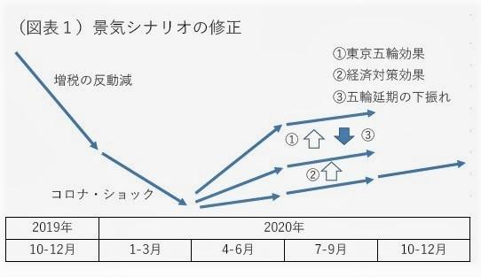 (図表1)景気シナリオの修正(第一生命経済研究所作成)