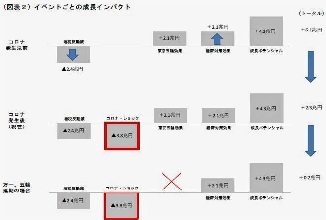 (図表2)イベントごとの成長インパクト(第一生命経済研究所作成)