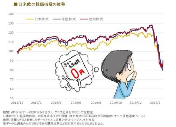 コロナ禍で日米欧の株式市場は大暴落