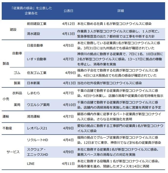 従業員の感染を公表した上場企業(帝国データバンク作成)