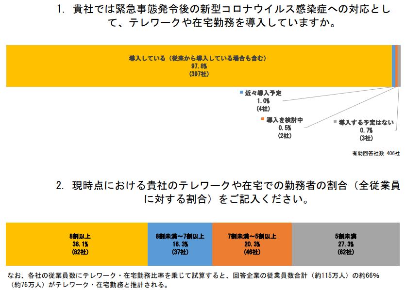 (図表1)経団連のテレワーク調査グラフ