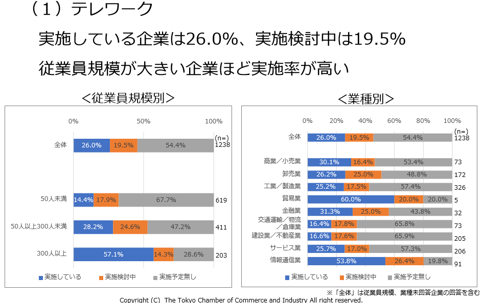 (図表2)東京商工会議所のテレワーク調査グラフ