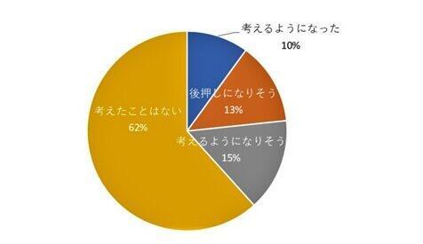 (図表1)コロナ離婚に傾く人38%