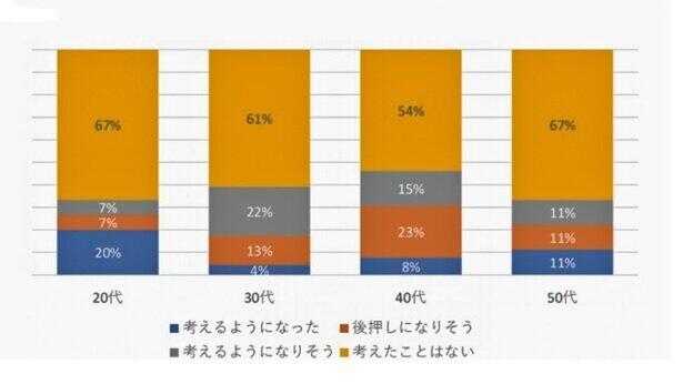 (図表2)40代の46%がコロナ離婚を意識