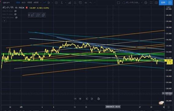 図 2:4月29日の英ポンド円のチャート図