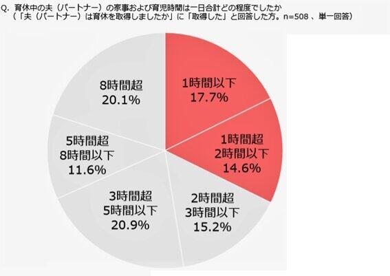 (図表1)育休夫の家事時間グラフ