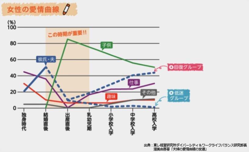 (図表2)出産直後に夫への愛情が一番低くなる「女性の愛情曲線」