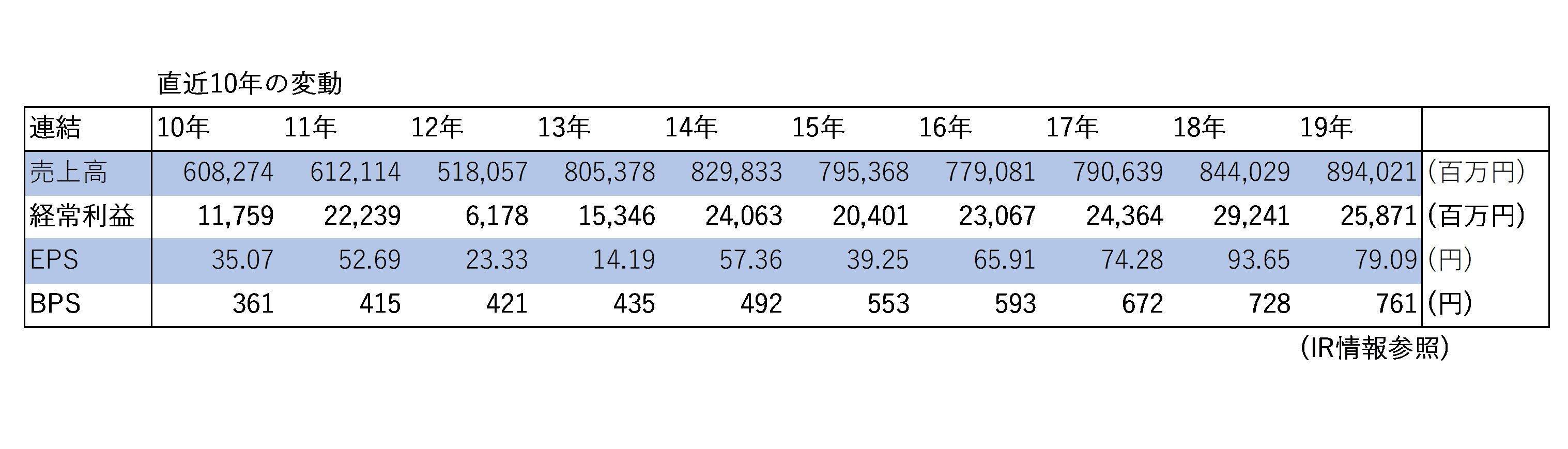 (表1)ビックカメラの直近10年の推移(2019年8月期)