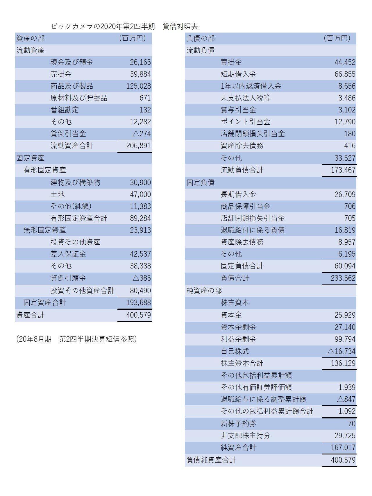 表2)ビックカメラの貸借対照表(2020年第2四半期:19年9月~20年12月期)