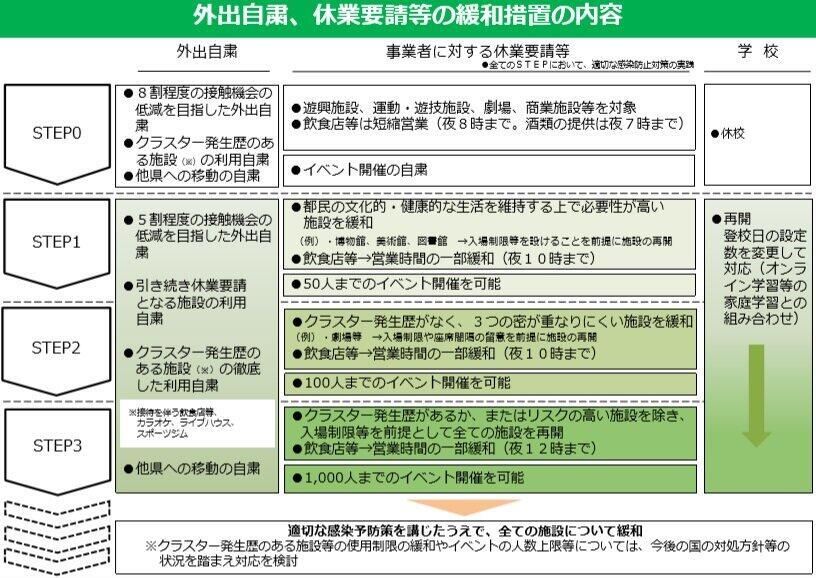 (図表1)4段階のロードマップ(東京都のホームページより)