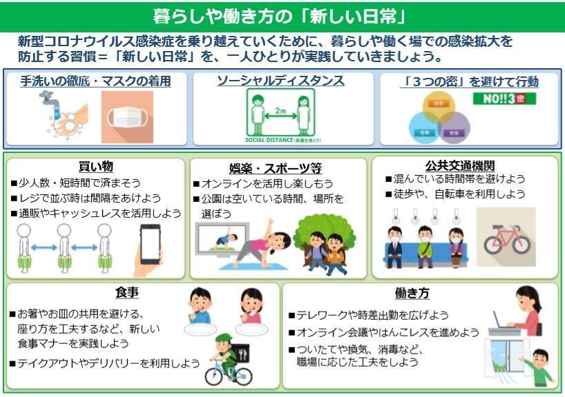 (図表2)新しい日常(東京都のホームページより)
