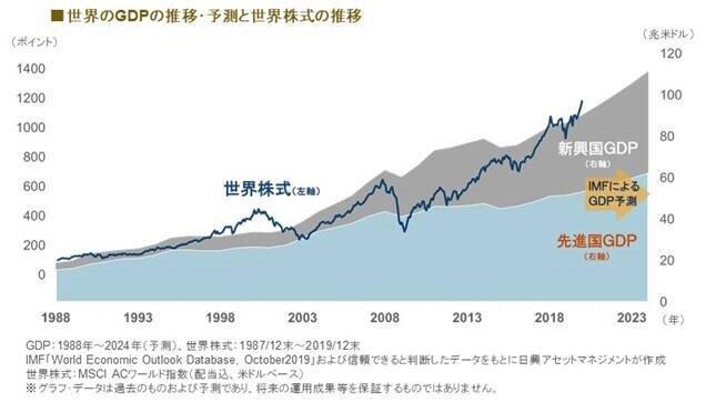 世界の経済成長と世界の株価はリンクしている
