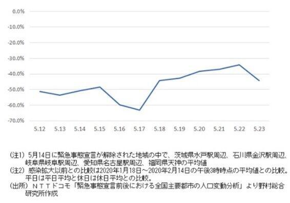 (図表1)緊急事態解除後の人出(野村総合研究所作成)=木内氏のリポート