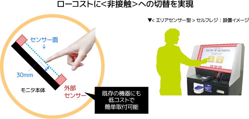 新型セルフレジの設置イメージ(右)と、既存の端末にセンサーを取り付けた場合のイメージ図(左)