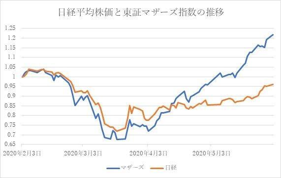 日経平均株価と東証マザーズ指数の推移(2020年2月3日の終値を1として筆者が作成)