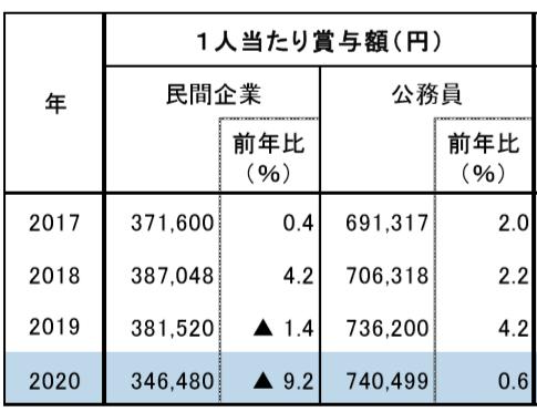 (図表)民間企業と公務員の夏季ボーナス予想(みずほ総合研究所作成)