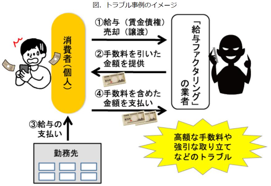 (図表1)給料ファクタリングの仕組み(国民生活センターのホームページより)