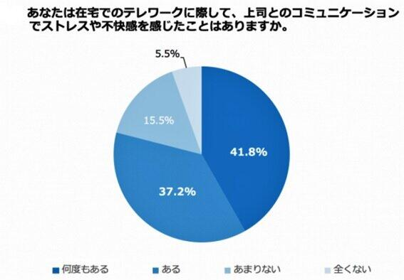 (図表1)テレワークで上司からストレスを受ける人の割合(ダイヤモンド・コンサルティングオフィスの調査より)