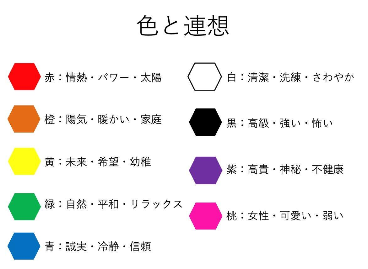 色と連想の図