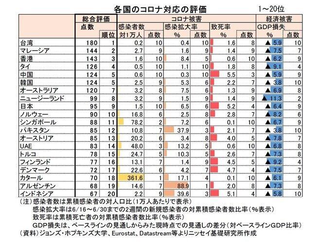 (図表1)各国のコロナ対応の評価の上位20位まで(ニッセイ基礎研究所・高山武士氏作成)