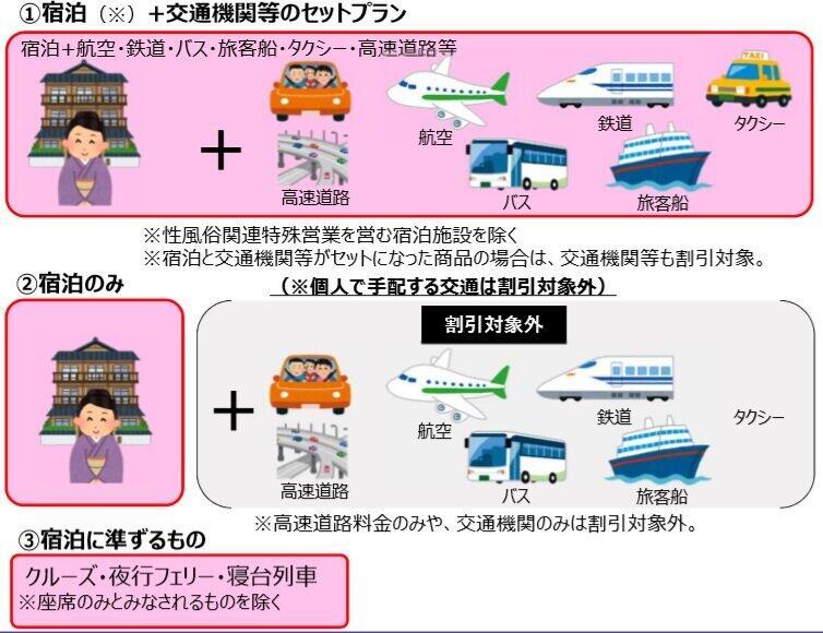 (図表1)GoToトラベルで割引になる泊りがけ旅行(国土交通省のホームページより)